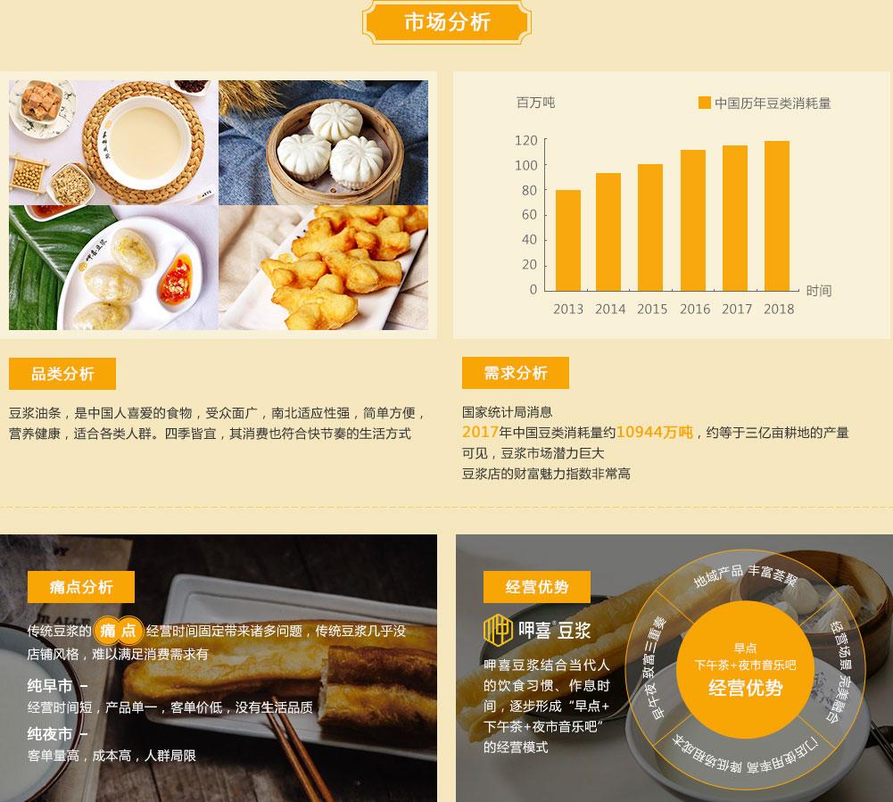 呷喜豆浆市场分析