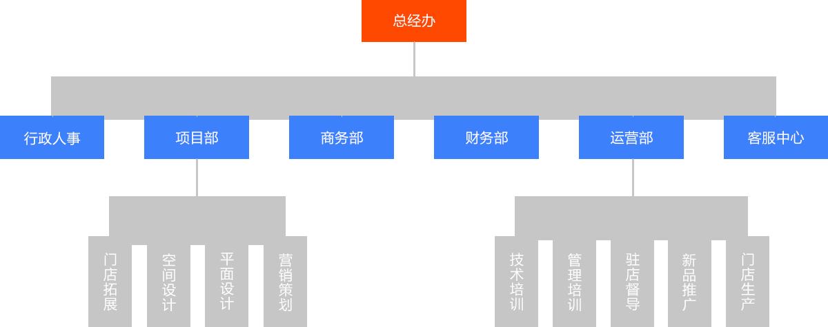 昌启餐饮组织架构